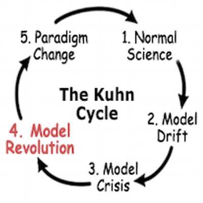 Why haven't we had another scientific revolution in