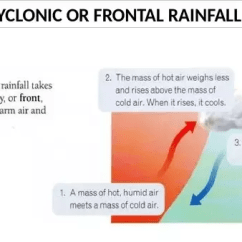 Frontal Rainfall Diagram Proton Wira Wiring What Are The Types Of Quora In This Slow Ascend Pressure Decreases Air Expands And Cools Condensation Cooling Produce A Precipitation