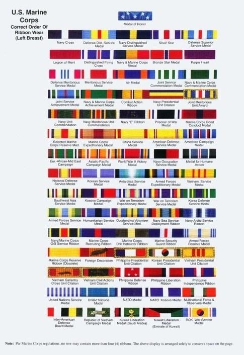 Navy Ribbon Order Chart
