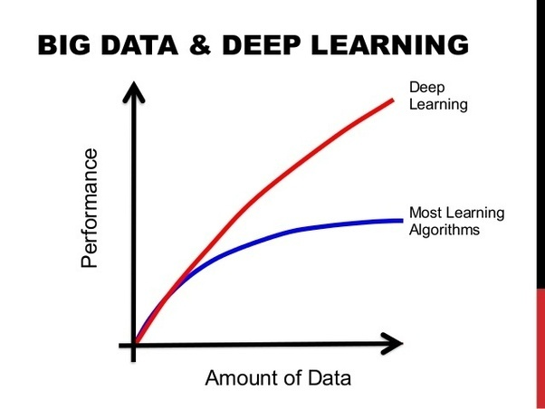 Is there a 'rigorous' justification of why deep learning