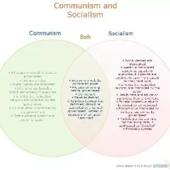 Communism Vs Socialism Venn Diagram Wireless Directv Genie Connections What Are Some Examples Of And Quora Edit The Here Lacks Clarity You May See Same With This Link Google Image Result For