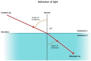 What is the angle of refraction if the angle of incidence