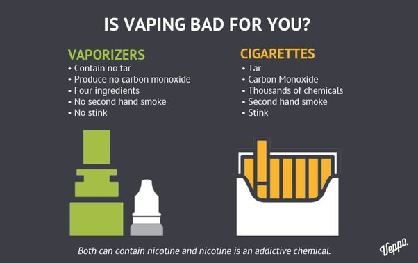 Why are electronic cigarettes and vaping bad for you? - Quora