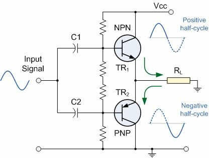 Why is it necessary to match transistors in a class B push