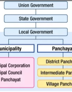 Government structure in india elections to municipal corporations also what type of are held quora rh