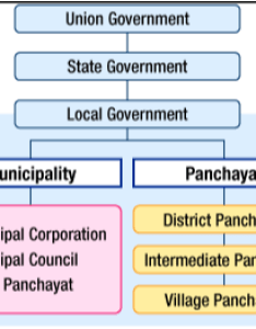 Lets take  look at local government structure in india also what type of elections are held quora rh