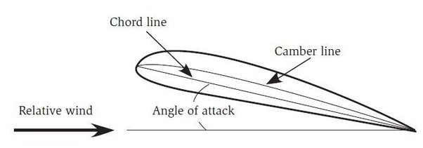 How can critical angle of attack of the wing of an an