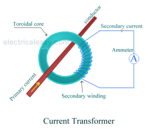 What is a voltage transformer and a current transformer