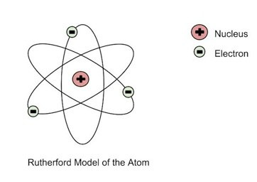 Was the problem in Rutherford's model solved by Bohr by