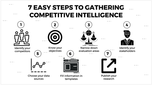 Competitive Intelligence: How do you keep track of market