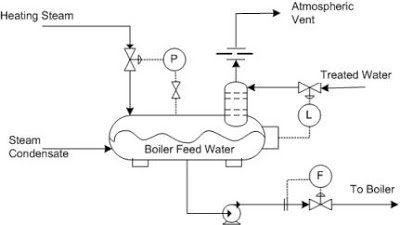 What is the difference between open and closed feedwater