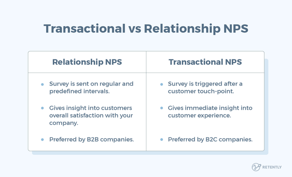 How often should I survey the net promoter score (NPS)? - Quora