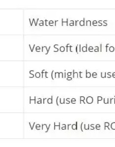 Note below image show tds in ppm also what is the best level for ro filtered water quora rh