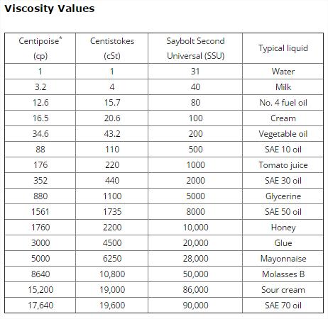 table of viscosities   Brokeasshome.com