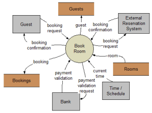 How to create a DFD for a hotel management system  Quora