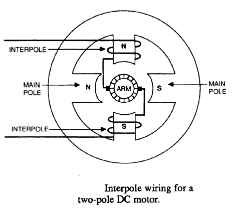 Electrical Machines: What do interpoles do in DC motors
