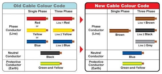 230 volt 3 phase wiring diagram vectra b towbar can i use any color wire as a live wire? - quora