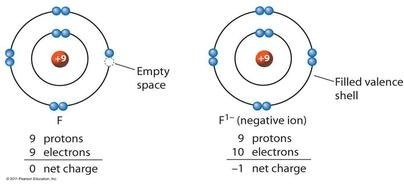 What is the maximum negative charge an ion can possess