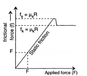 Why does static friction have an inequality (Fs ≤ μsFn