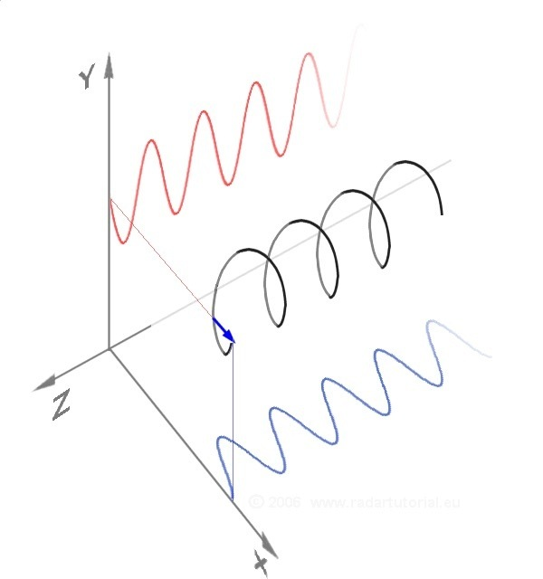 Why are electric and magnetic fields perpendicular in an
