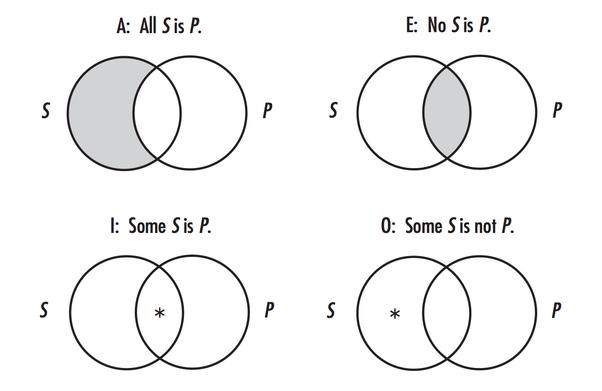 Venn Diagram Symbols E