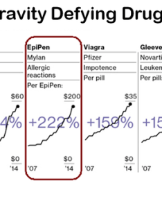 Here    chart  used in another story about epigate which you can also read opinion epipen controversy exposes the flaws healthcare us why are people perturbed with epipens while being rh quora