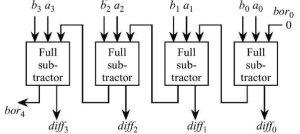 What is the logic diagram of 4 bit subtractor?  Quora
