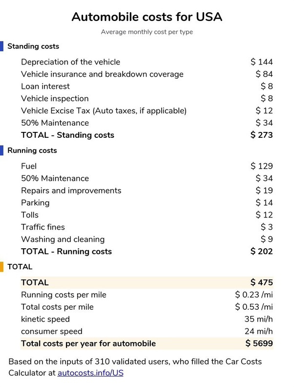 What Is The Cost Of Auto Insurance In America Quora