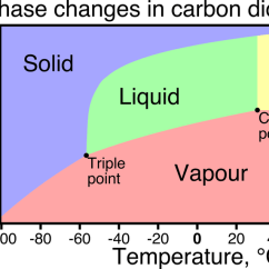 Co2 Pressure Temperature Phase Diagram 2004 Chrysler Sebring Engine Why Is Never A Liquid Quora