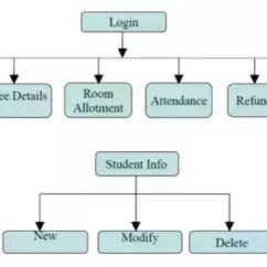 Hostel Management System Er Diagram Franklin Submersible Pump Control Box Wiring How To Prepare A Dfd Fir Quora Other And Structure Resource From Visual Paradigm