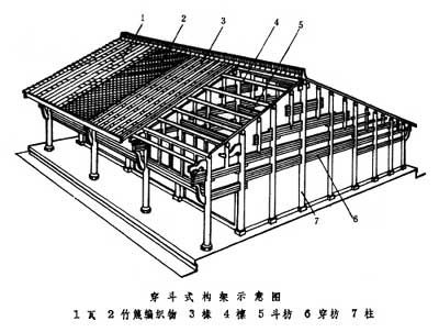 What's the characteristic of old Chinese wooden buildings