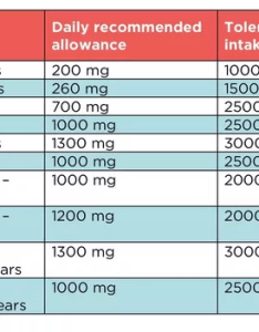 Never forget to intake enough calcium because approx of bone composed you can refer the below charts for recommended daily also how do weight training if  have spondylosis quora rh