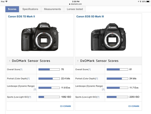 Does a 24-MP full-frame camera deliver better images than