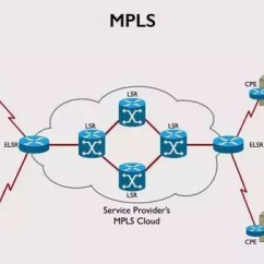 Mpls Network Diagram Visio Viper 5301 Remote Start Wiring T1 Circuit Diagrams What Is The Meaning And Concept Of These Different Wan Technologies Rh Quora Com Internet