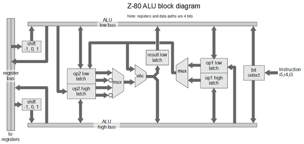 How are CPU's actually designed? I know the transistors