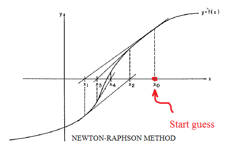 What is convergence and divergence in Newton Rhapson