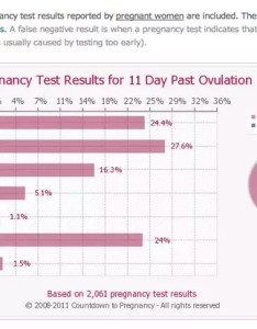 Assuming  day menstrual cycle and ovulation on the th chances of false negative pregnancy test at days past is also how likely three before rh quora