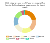 What color eyes do most redheads have? Why? - Quora