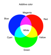 What two colors make yellow? - Quora
