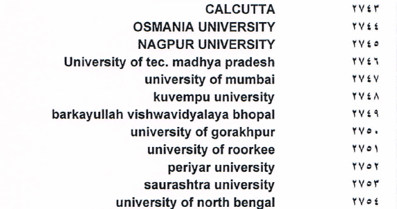 What are the Indian universities that are accredited for