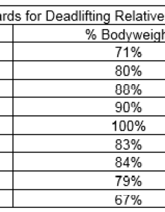 There is limited data for strength capacities after age sixty five but the numbers seem to level off around of body weight also how much should average year old be able deadlift quora rh