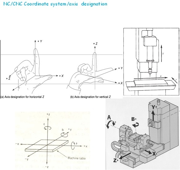 Lathe Machine Diagram. Diagrams. Auto Fuse Box Diagram