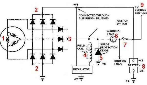 How Is Ac Converted Into Dc In The Alternators Of Vehicles