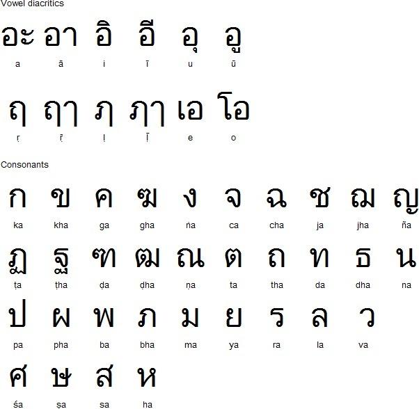 How many words did the Thai language borrow from Sanskrit