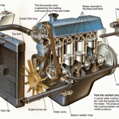Ford Tractor Generator Wiring Diagram Fahrenheat Electric Baseboard Heater What Really Happens When Car Radiator Runs Out Of Water? - Quora