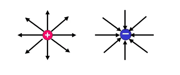 A changing electric field create a magnetic field and also
