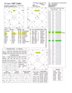 Here   some interesting articles on jyotish and birth charts as posts my blog at quora these may help you to understand your query also what is navamsa lagna rh