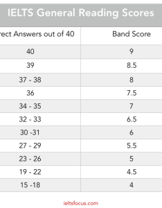 These charts below should answer that question  also how many questions have to be right get band in the ielts rh quora