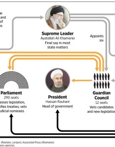 But also here   an org chart that might help with conceptualizing the iranian government structure why do people address president as supreme rh quora