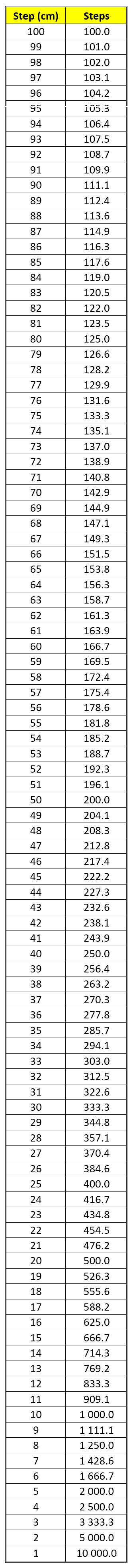 Meters To Steps : meters, steps, Average,, Steps, Travel, Meters?, Quora